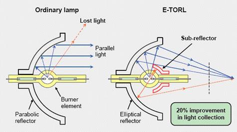 Diagrama de construcción especial de lámparas EPSON